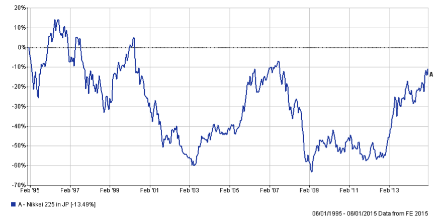 Chart 1 Jan2015