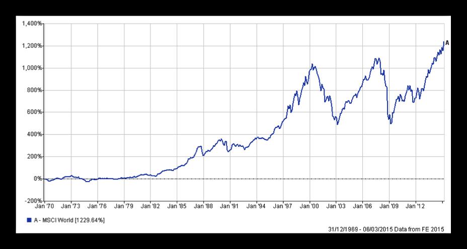 Chart 5 11-03-15