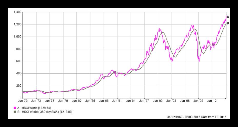 Chart 6 11-03-15